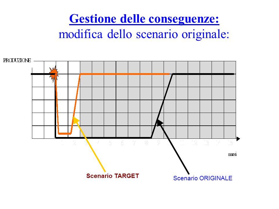 Gestione delle conseguenze: modifica dello scenario originale: