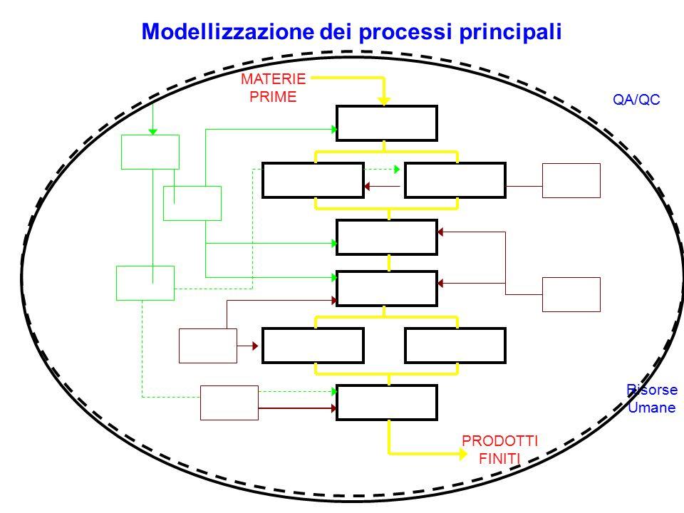 Modellizzazione dei processi principali