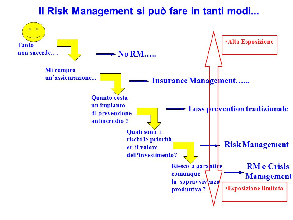 Il Risk Management si può fare in tanti modi.....