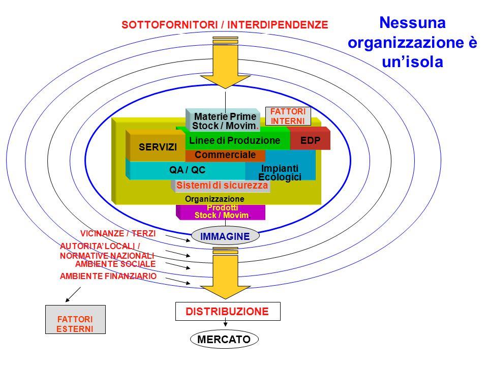 SOTTOFORNITORI / INTERDIPENDENZE Nessuna organizzazione è un'isola