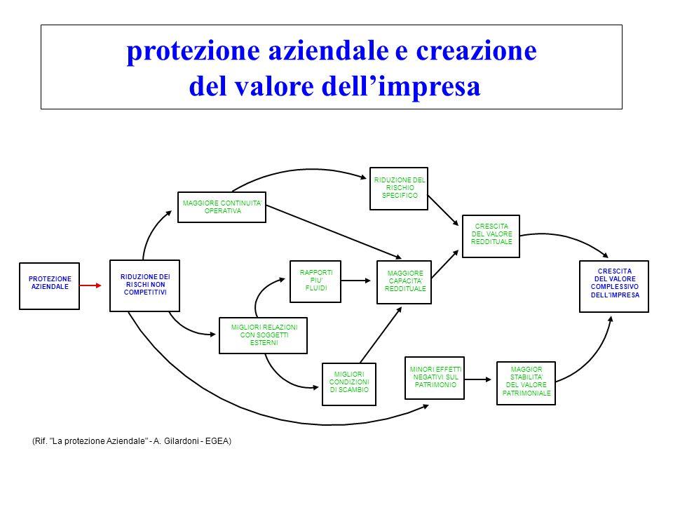 protezione aziendale e creazione del valore dell'impresa