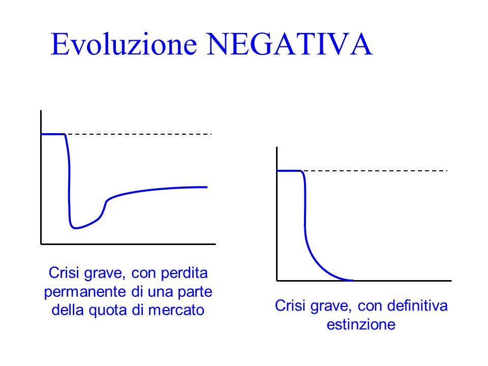 Evoluzione NEGATIVA Crisi grave, con perdita permanente di una parte