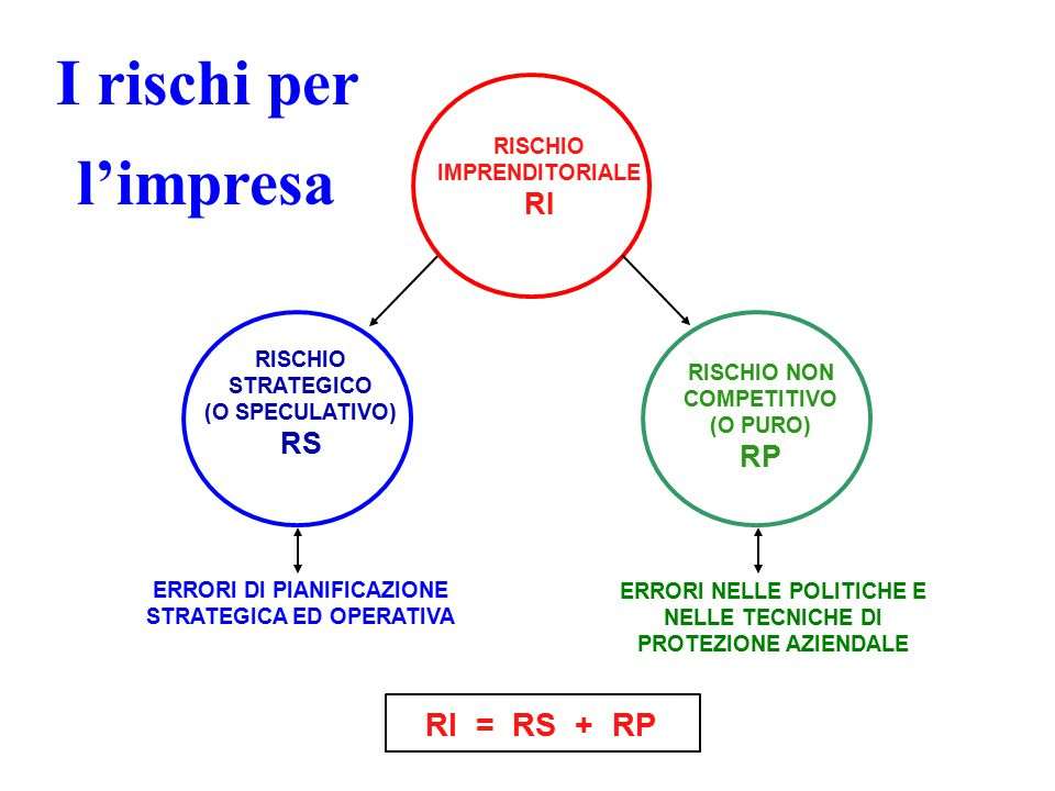 I rischi per l'impresa RI = RS + RP RI RS RP RISCHIO IMPRENDITORIALE