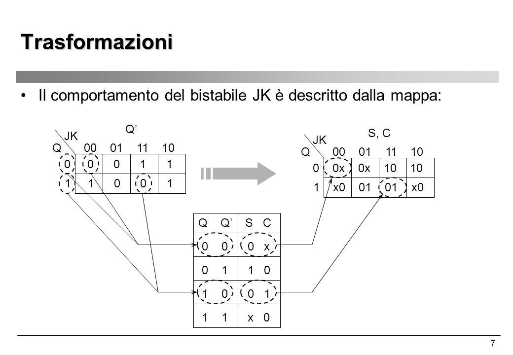 Trasformazioni Il comportamento del bistabile JK è descritto dalla mappa: Q' 00 01 11 10.