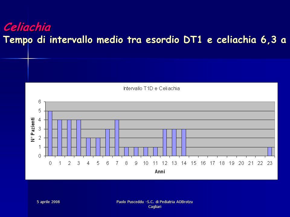Celiachia Tempo di intervallo medio tra esordio DT1 e celiachia 6,3 a