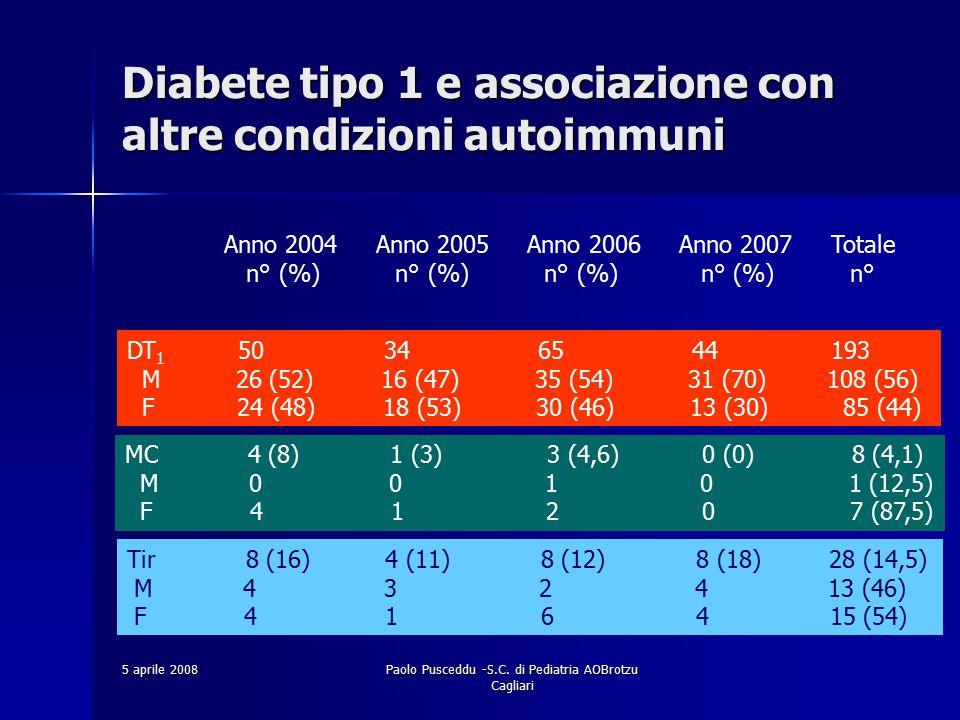 Diabete tipo 1 e associazione con altre condizioni autoimmuni