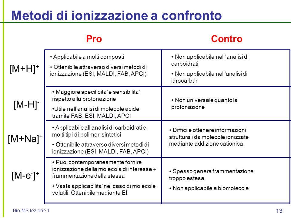 Metodi di ionizzazione a confronto