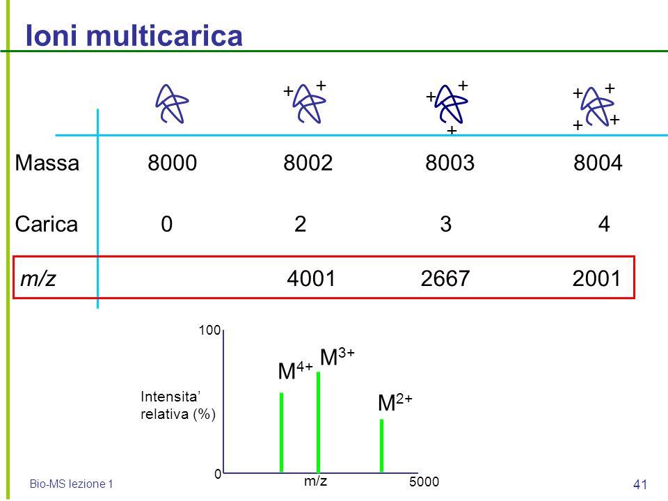 Ioni multicarica Massa 8000 8002 8003 8004 Carica 0 2 3 4