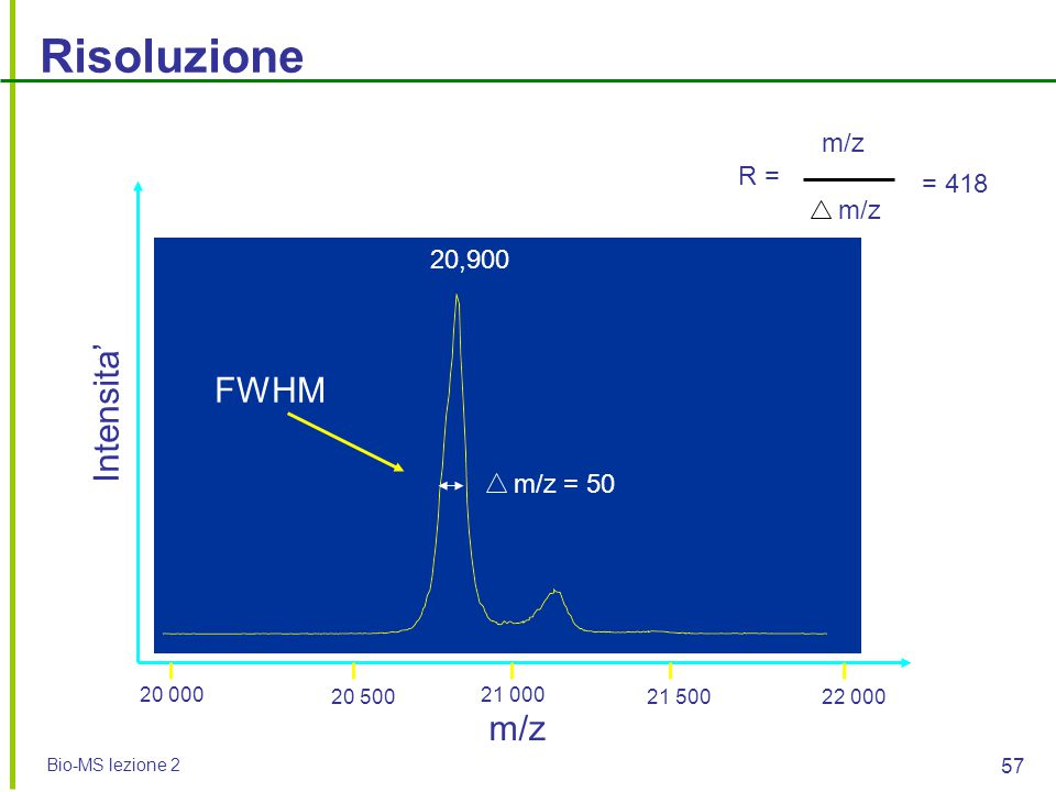 Risoluzione Intensita' FWHM m/z m/z R = = 418 m/z 20,900 m/z = 50
