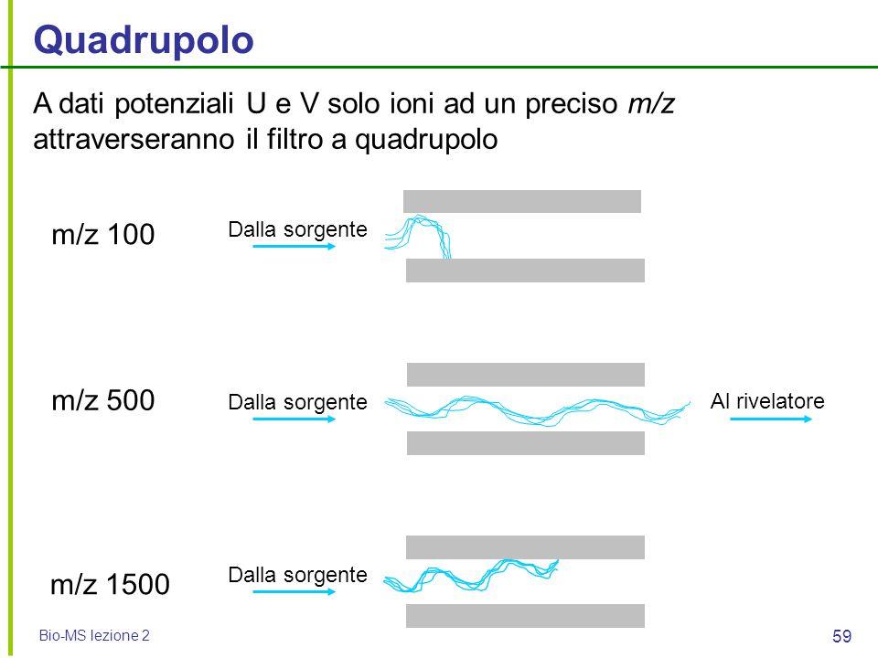 Quadrupolo A dati potenziali U e V solo ioni ad un preciso m/z attraverseranno il filtro a quadrupolo.
