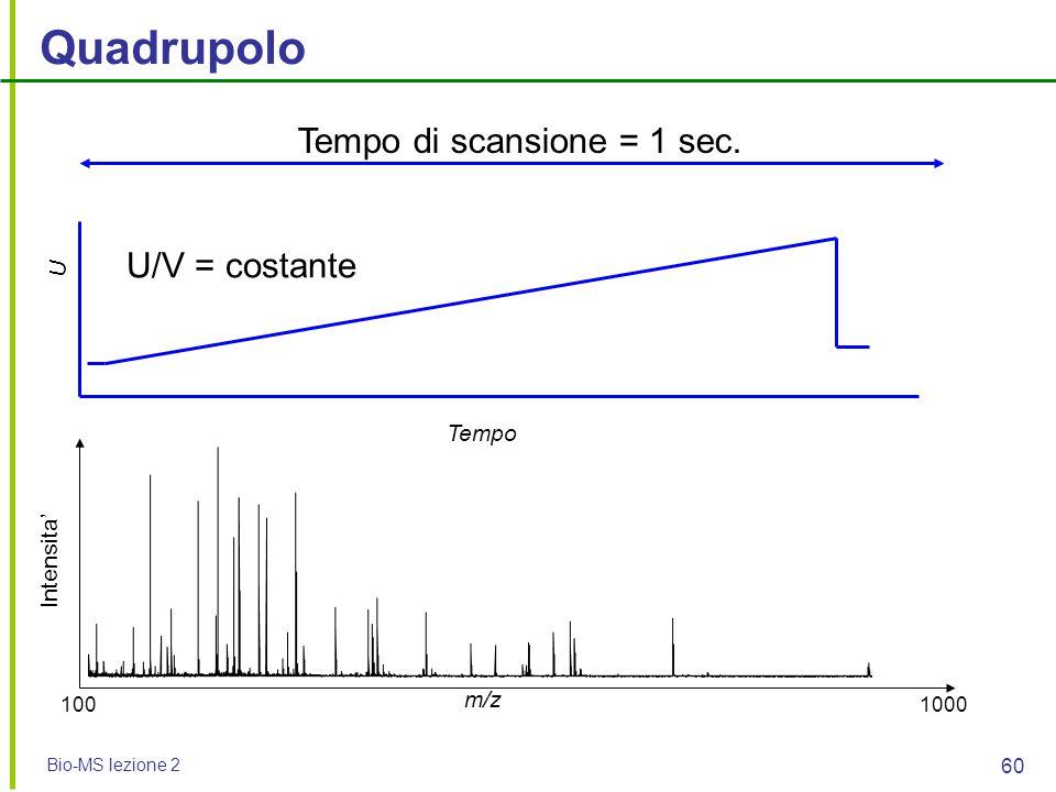 Quadrupolo Tempo di scansione = 1 sec. U/V = costante U Tempo
