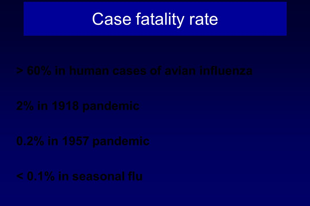 Case fatality rate > 60% in human cases of avian influenza