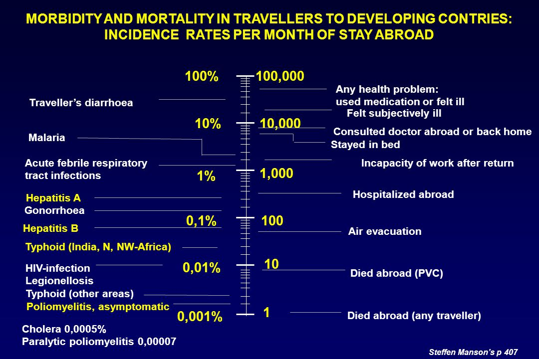MORBIDITY AND MORTALITY IN TRAVELLERS TO DEVELOPING CONTRIES: