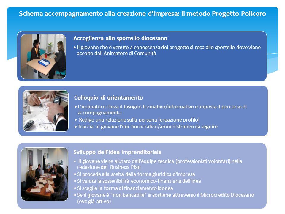 Schema accompagnamento alla creazione d'impresa: il metodo Progetto Policoro