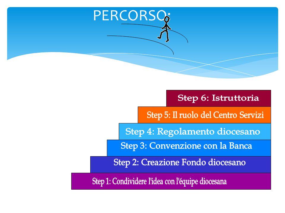 PERCORSO: Step 6: Istruttoria Step 5: Il ruolo del Centro Servizi