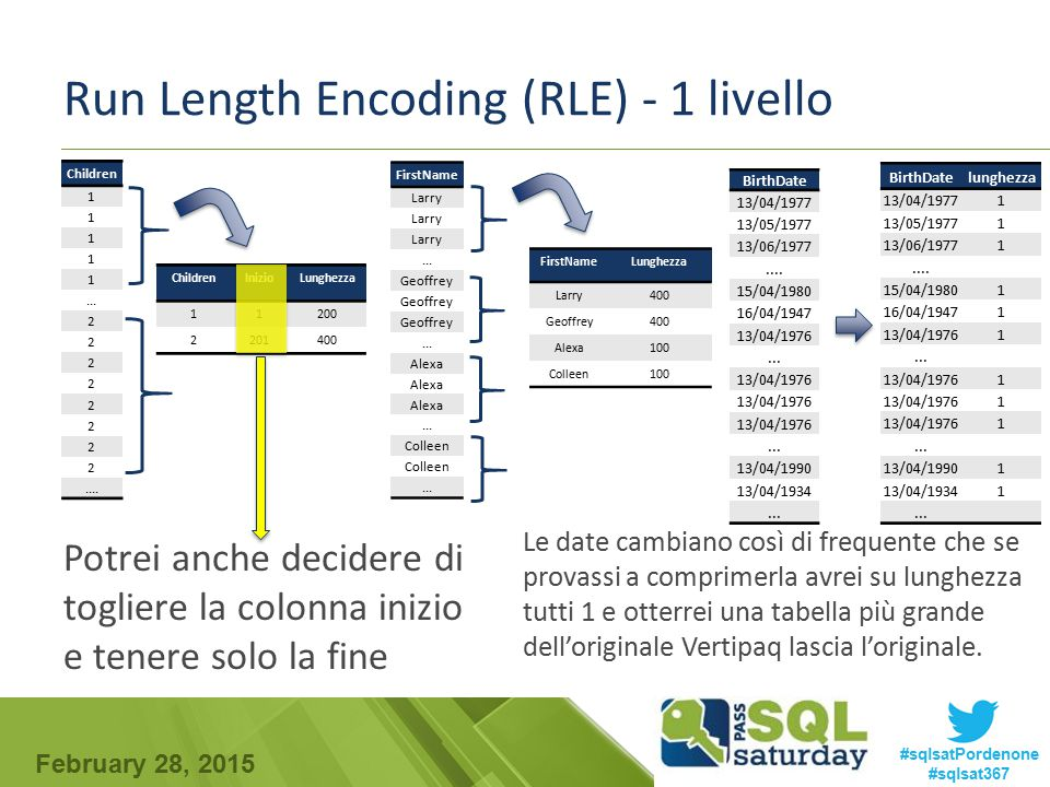 Run Length Encoding (RLE) - 1 livello