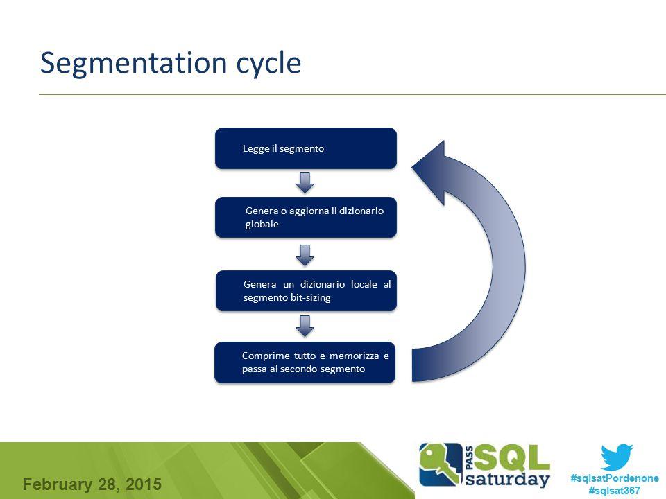 Segmentation cycle Legge il segmento