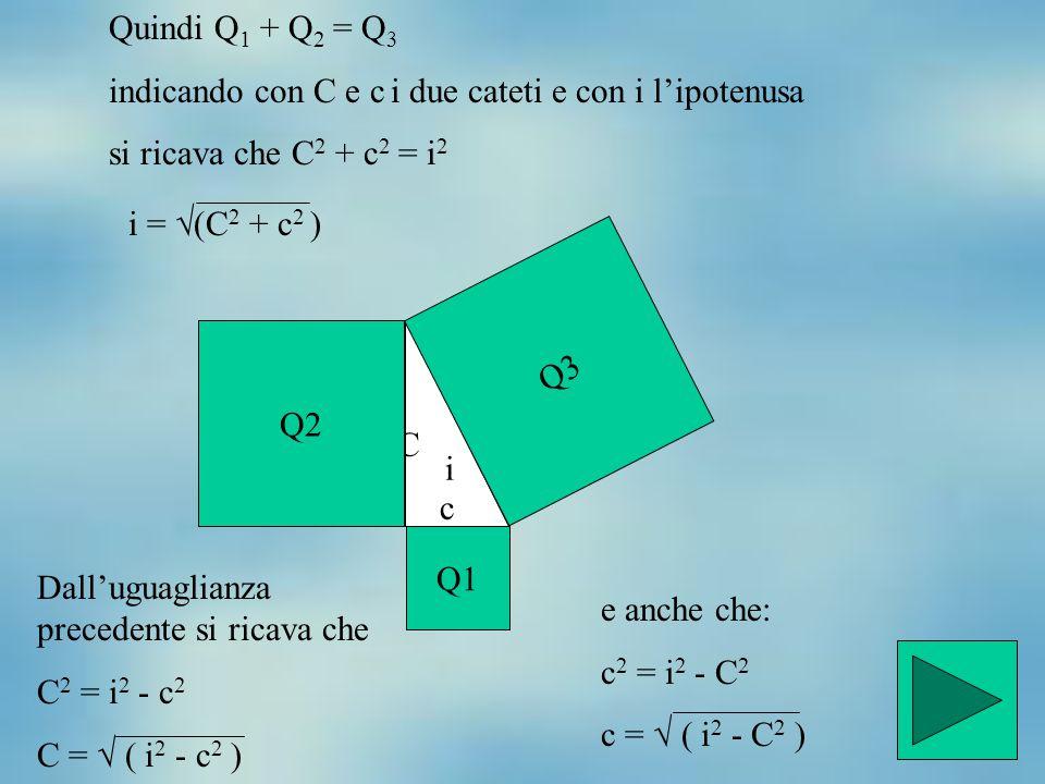 Quindi Q1 + Q2 = Q3 indicando con C e c i due cateti e con i l'ipotenusa. si ricava che C2 + c2 = i2.