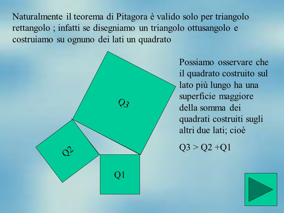 Naturalmente il teorema di Pitagora è valido solo per triangolo rettangolo ; infatti se disegniamo un triangolo ottusangolo e costruiamo su ognuno dei lati un quadrato
