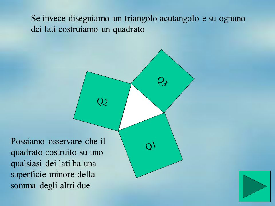 Se invece disegniamo un triangolo acutangolo e su ognuno dei lati costruiamo un quadrato