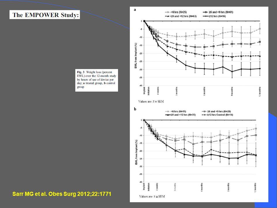 Sarr MG et al. Obes Surg 2012;22:1771