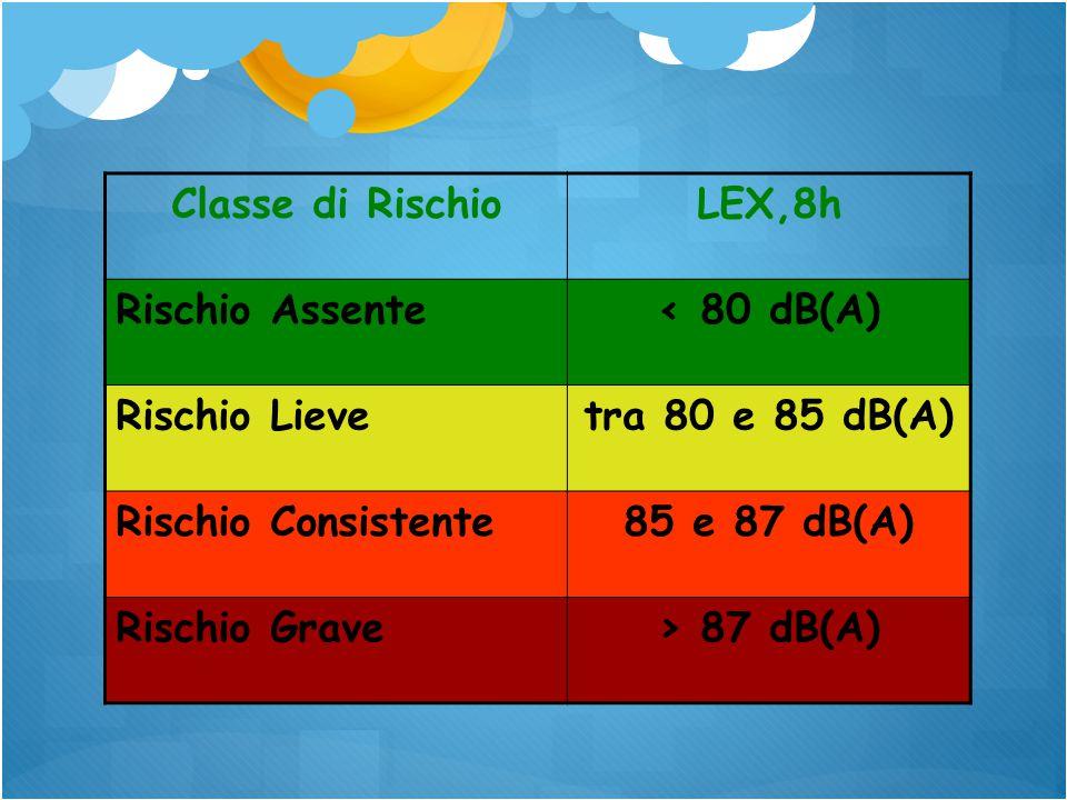 Classe di Rischio LEX,8h. Rischio Assente. < 80 dB(A) Rischio Lieve. tra 80 e 85 dB(A) Rischio Consistente.