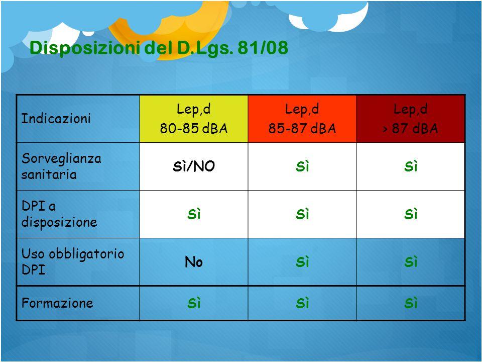 Disposizioni del D.Lgs. 81/08