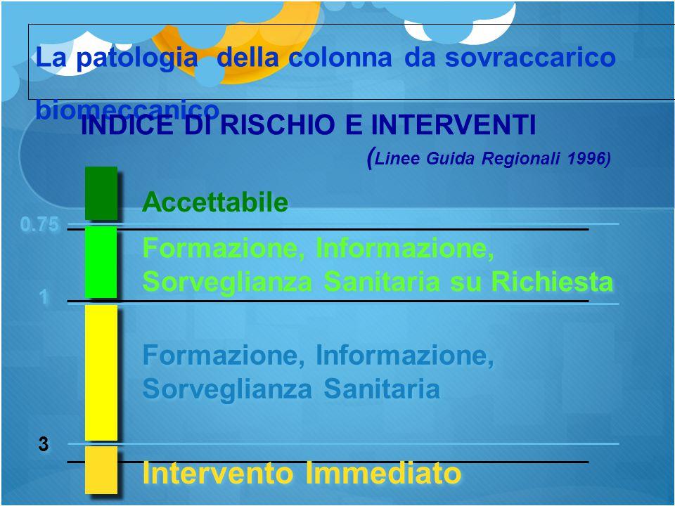 La patologia della colonna da sovraccarico biomeccanico
