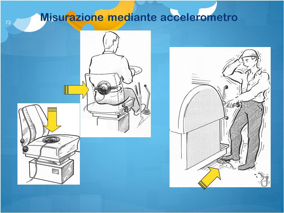 Misurazione mediante accelerometro