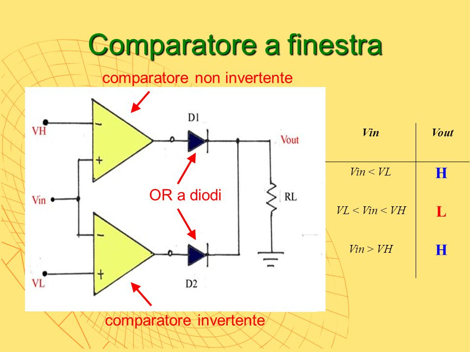 Comparatore a finestra