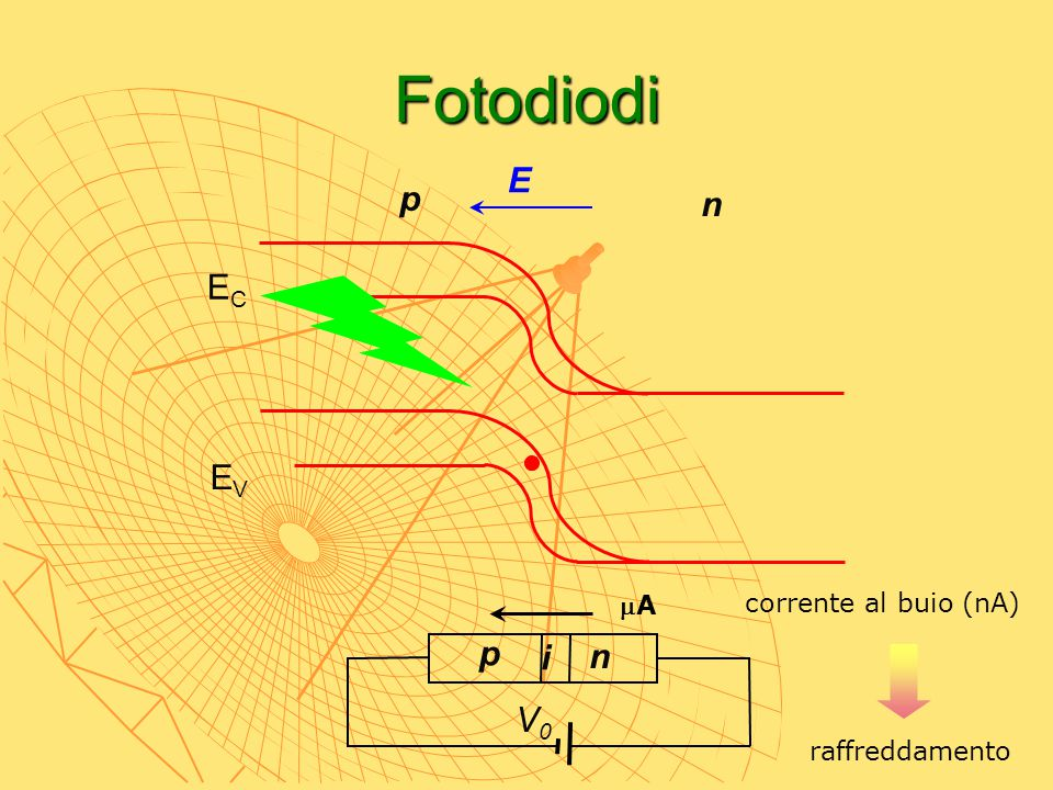 Fotodiodi E p n EC EV mA corrente al buio (nA) p i n V0 raffreddamento