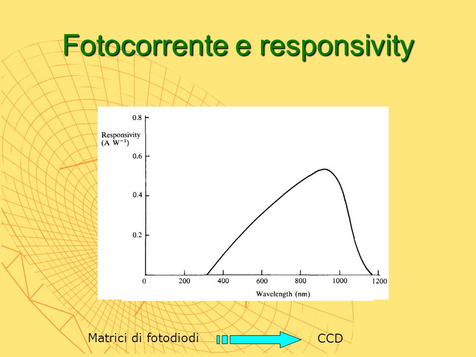Fotocorrente e responsivity