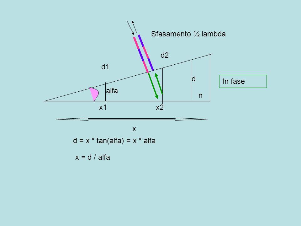 Sfasamento ½ lambda d2 d1 d In fase alfa n x1 x2 x d = x * tan(alfa) = x * alfa x = d / alfa