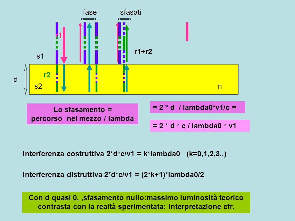 Lo sfasamento = percorso nel mezzo / lambda