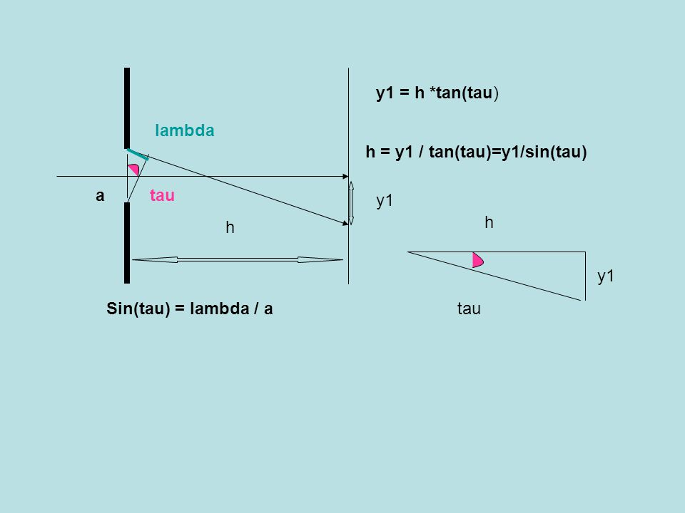 y1 = h *tan(tau) lambda h = y1 / tan(tau)=y1/sin(tau) a tau y1 h h y1 Sin(tau) = lambda / a tau
