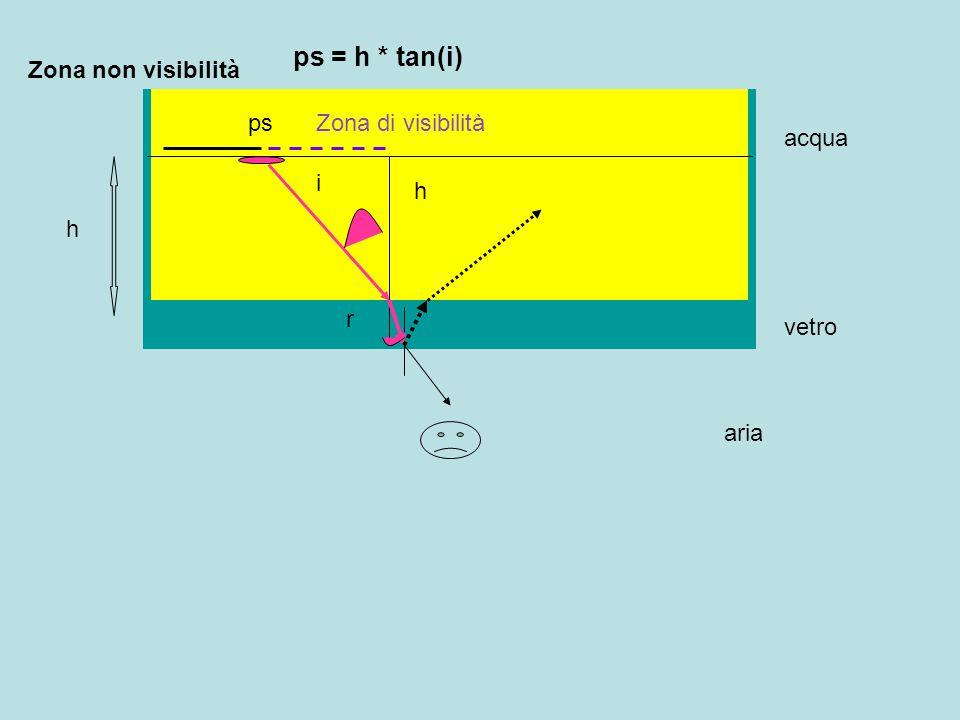 ps = h * tan(i) Zona non visibilità ps Zona di visibilità acqua i h h