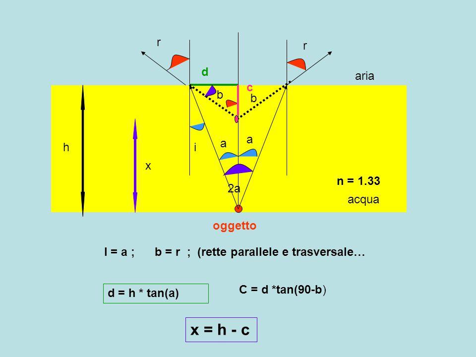 x = h - c r r d aria c b b a a h i x n = 1.33 2a acqua oggetto