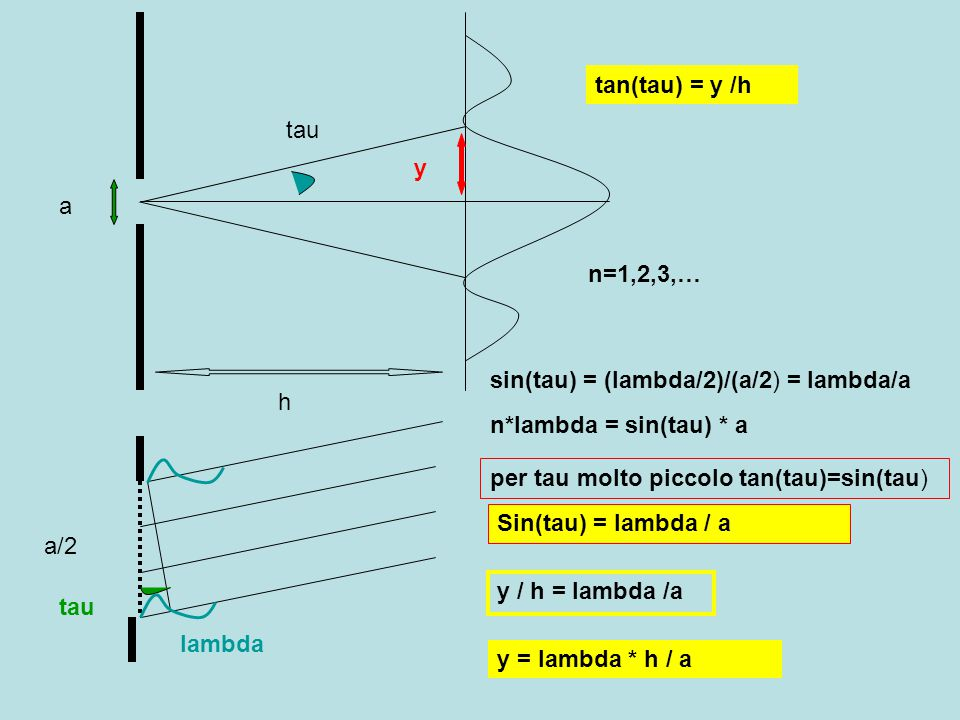 tan(tau) = y /h tau. y. a. n=1,2,3,… sin(tau) = (lambda/2)/(a/2) = lambda/a. h. n*lambda = sin(tau) * a.