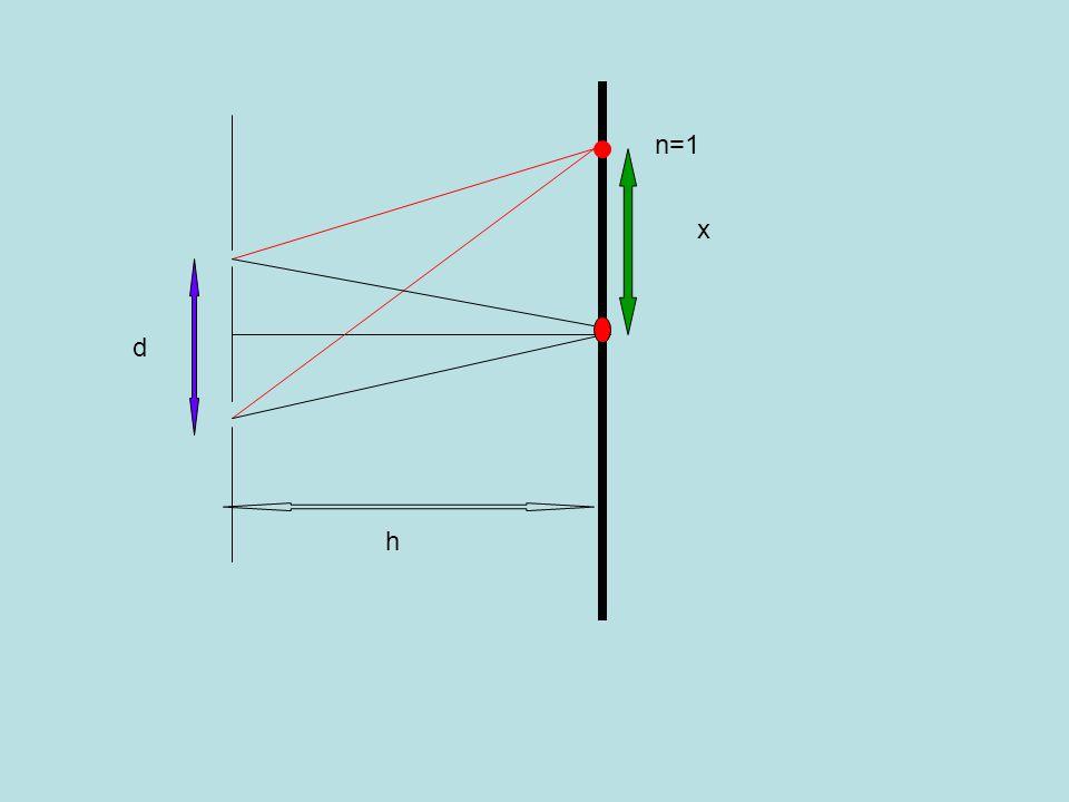 n=1 x d h