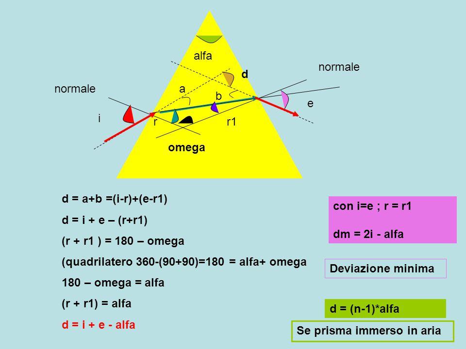 alfa normale. d. normale. a. b. e. i. r. r1. omega. d = a+b =(i-r)+(e-r1) d = i + e – (r+r1)