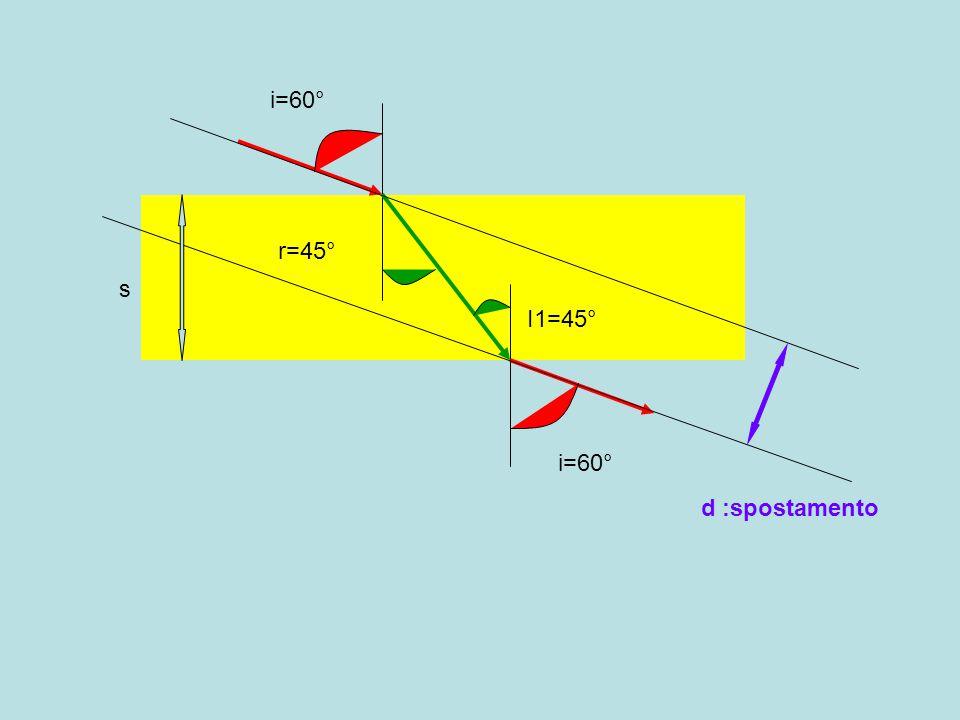 i=60° r=45° s I1=45° i=60° d :spostamento