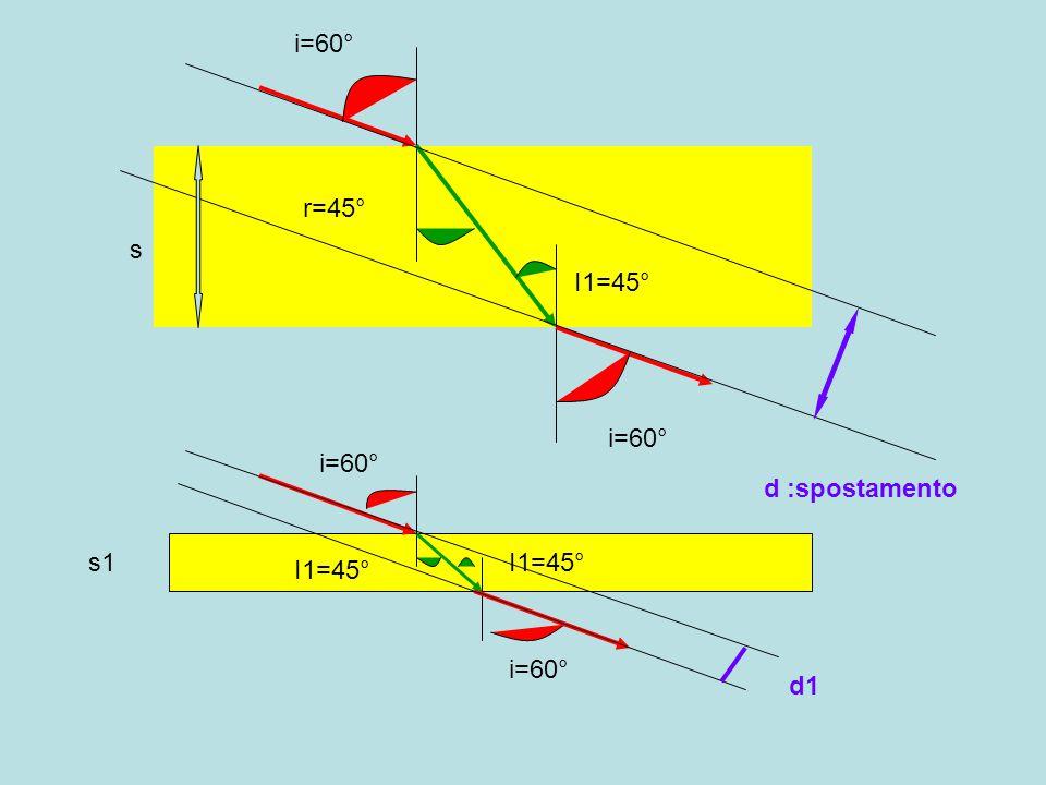 i=60° r=45° s I1=45° i=60° i=60° d :spostamento s1 I1=45° I1=45° i=60° d1