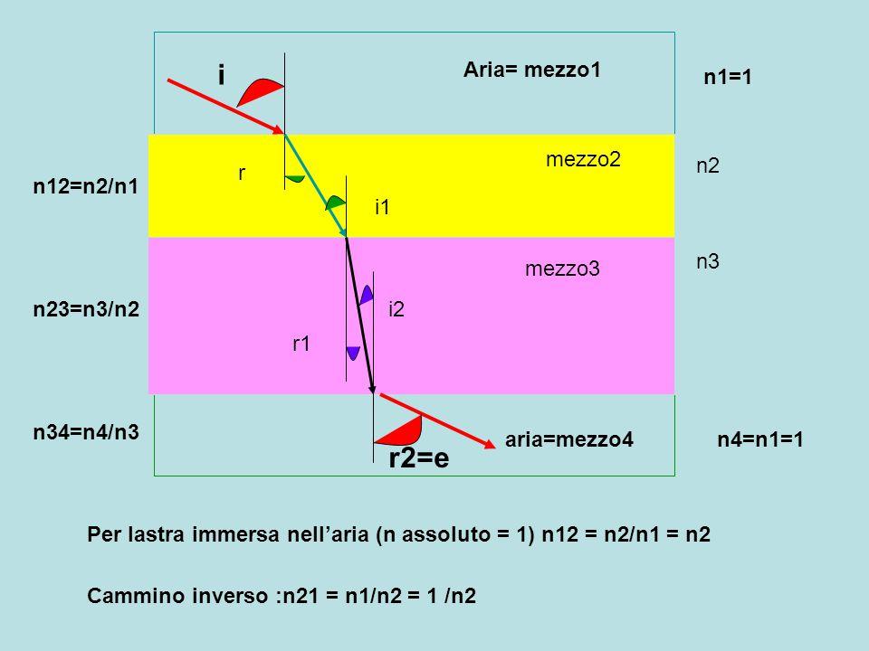 i r2=e Aria= mezzo1 n1=1 mezzo2 n2 r n12=n2/n1 i1 n3 mezzo3 n23=n3/n2