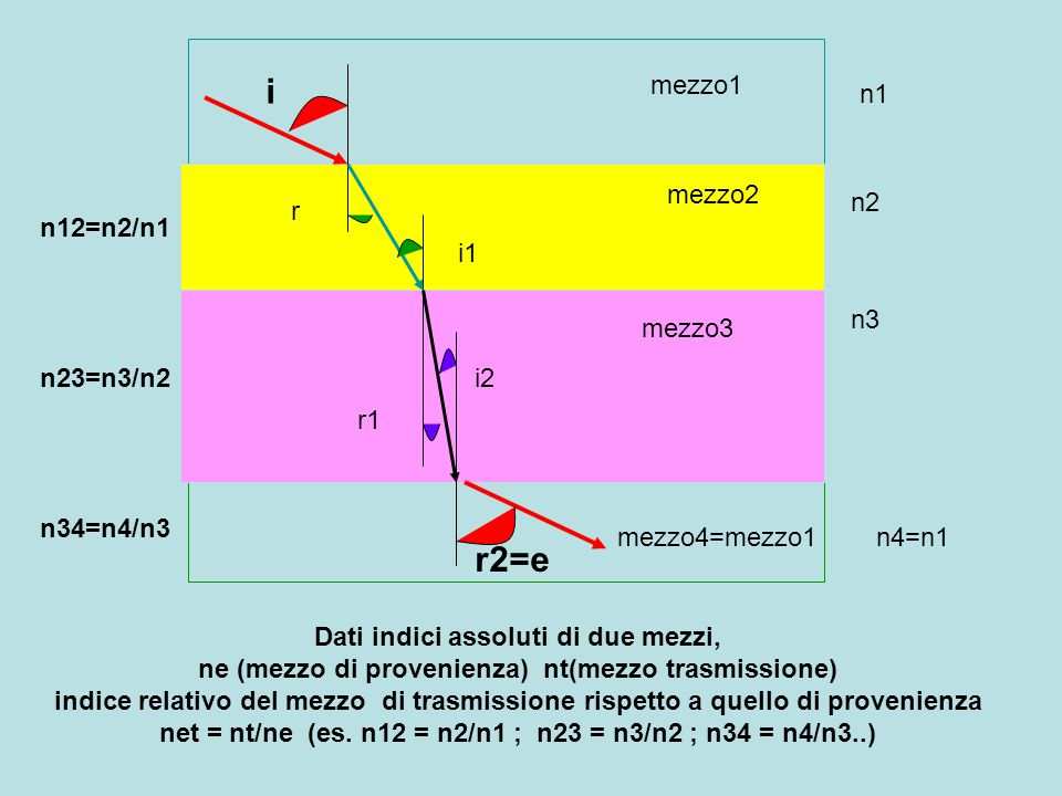i r2=e mezzo1 n1 mezzo2 n2 r n12=n2/n1 i1 n3 mezzo3 n23=n3/n2 i2 r1