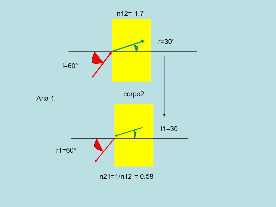 n12= 1.7 r=30° i=60° corpo2 Aria 1 I1=30 r1=60° n21=1/n12 = 0.58