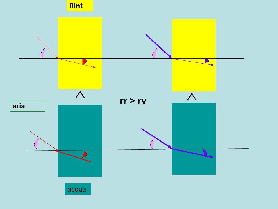 flint rr > rv aria acqua