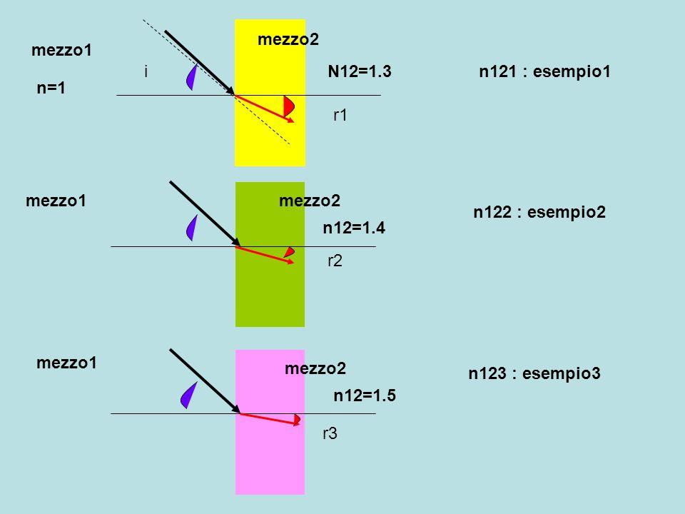mezzo2 mezzo1. i. N12=1.3. n121 : esempio1. n=1. r1. mezzo1. mezzo2. n122 : esempio2. n12=1.4.