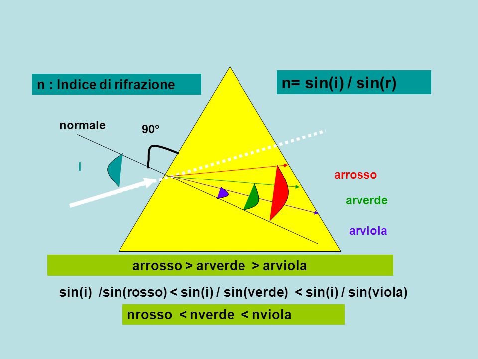 arrosso > arverde > arviola