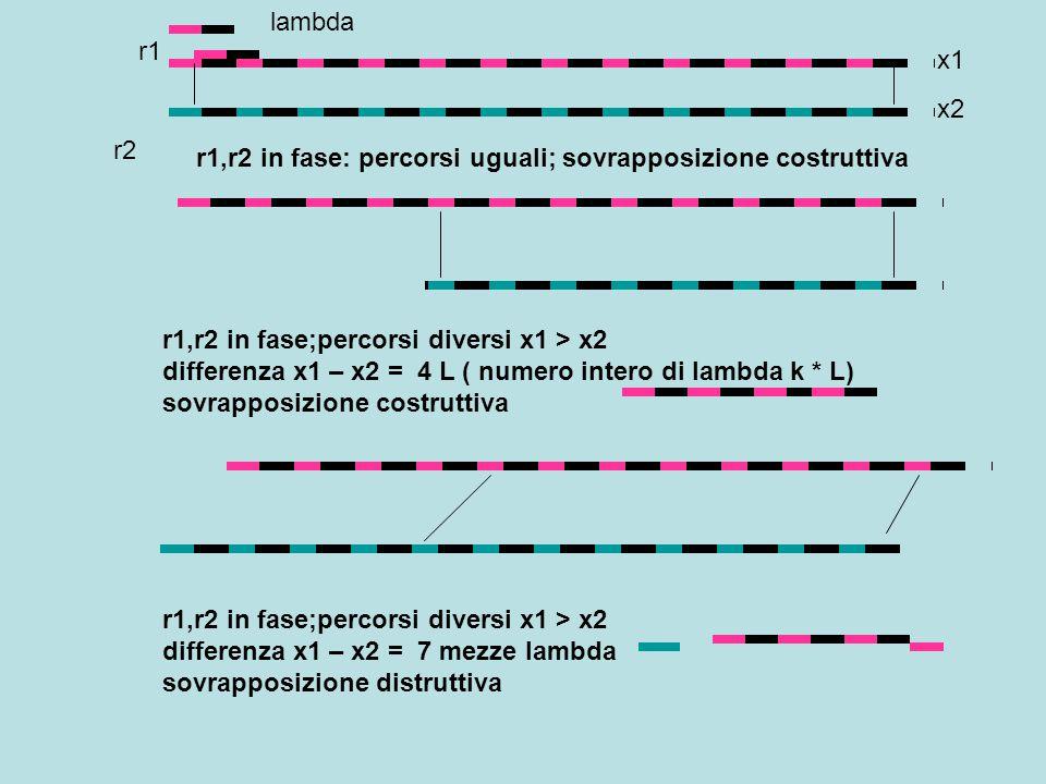 lambda r1. x1. x2. r2. r1,r2 in fase: percorsi uguali; sovrapposizione costruttiva.