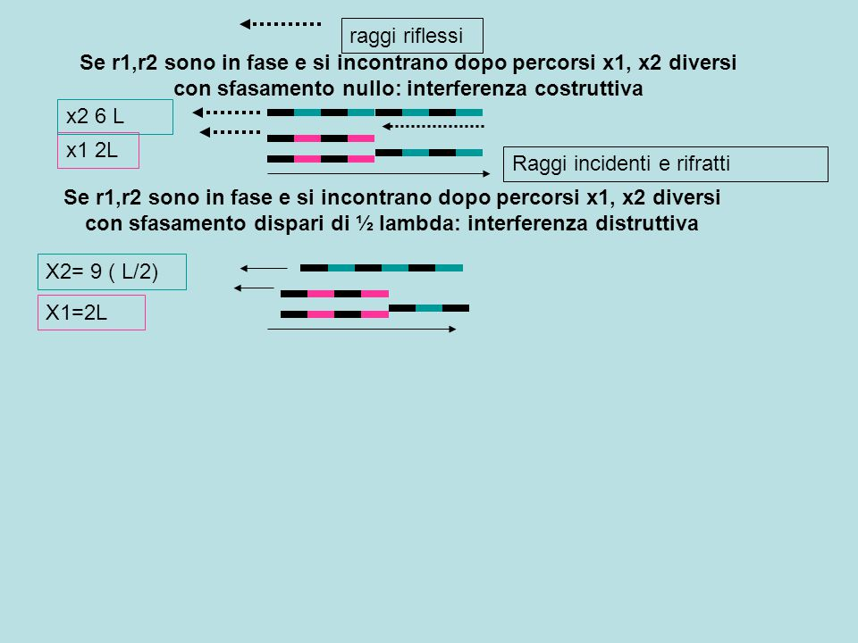 raggi riflessi Se r1,r2 sono in fase e si incontrano dopo percorsi x1, x2 diversi con sfasamento nullo: interferenza costruttiva.